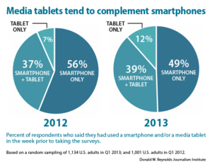 Media tablets tend to complement smartphones