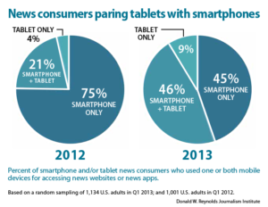 News consumers paring tablets with smartphones