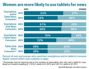 Women are more likely to use tablets for news