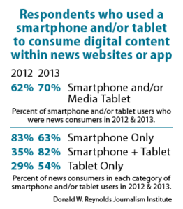 Respondents who used a smartphone and/or tablet to consume digital content within news websites or app