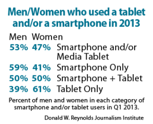 Men/Women who used a tablet and/or a smartphone in 2013