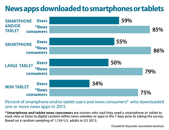 News apps downloaded to smartphones or tablets