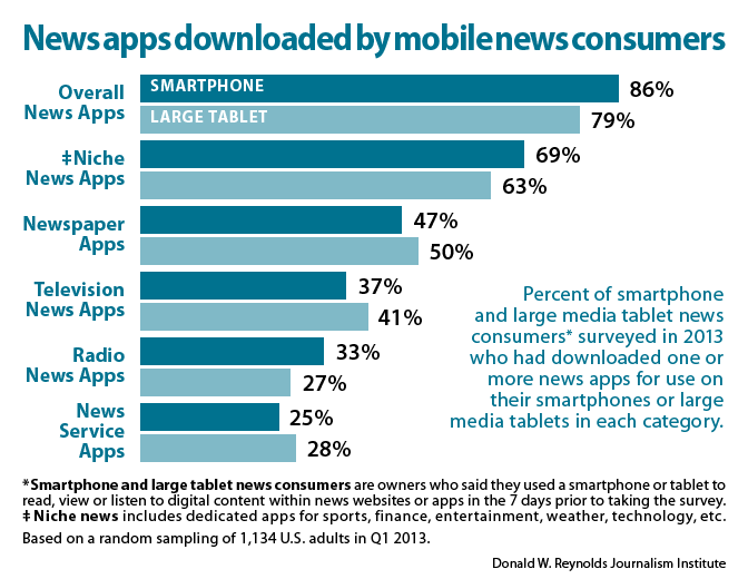News apps downloaded by mobile news consumers
