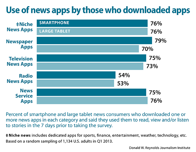 Use of news apps by those who downloaded apps