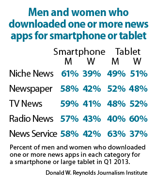 Men and women who downloade done or more news apps for smartphone or tablet