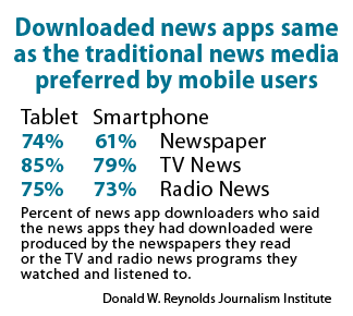 Downloaded news apps same as the traditional news media preferred by mobile users