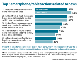 Top 5 smartphone/tablet actions related to news
