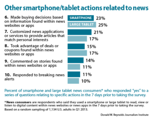 Other smartphone/tablet actions related to news