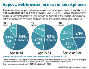 Apps vs. web browser for news on smartphones