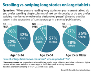 Scrolling vs. swiping long stories on large tablets