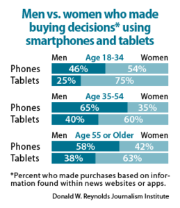 Men vs. women who made buying decisions using smartphones and tablets