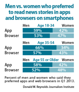 Men vs. women who preferred to read news stories in apps and browsers on smartphones