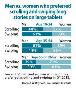 Men vs. women who preferred scroling and swiping long stories on large tablets