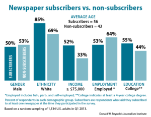 Newspaper subscribers vs. non-subscribers