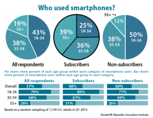 Who used smartphones?
