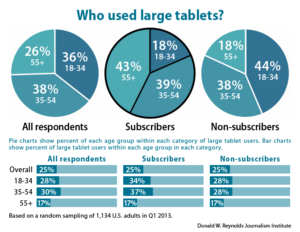 Who used large tablets?