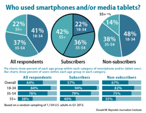 Who used smartphones and/or media tablets?