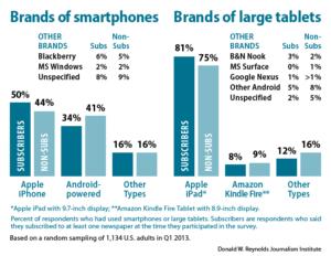 Brands of smartphones / Brands of large tablerts