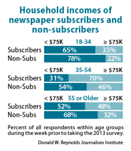 Household incomes of newspaper subscribers and non-subscribers