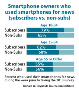 Smartphone owners who used smartphones for news (subscribers vs. non-subs)