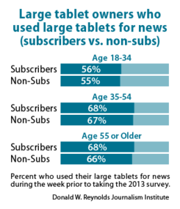 Large tablet owners who used large tablets for news (subscribers vs. non-subs)