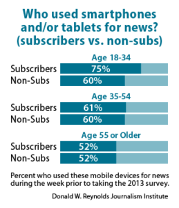 Who used smartphones and/or tablets for news? (subscribers vs. non-subs)