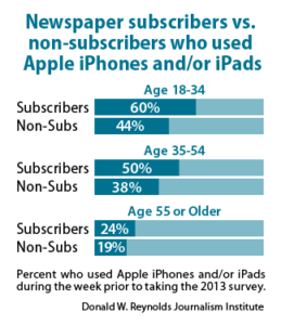 Newspaper subscribers vs. non-subscribers who used Apple iPhones and/or iPads