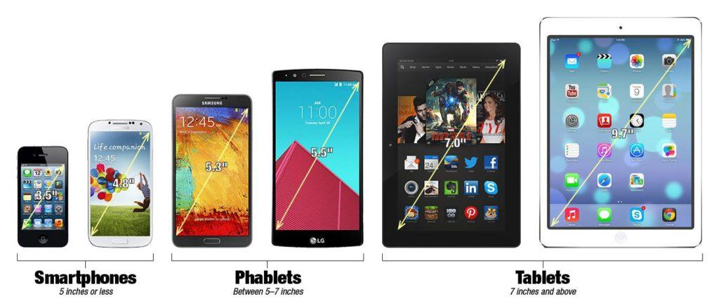 Smartphone/phablet/tablet comparison chart