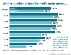 As the number of mobile media users grows...