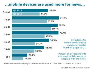 ...mobile devices are used more for news...