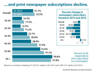 ...and print newspaper subscriptions decline.