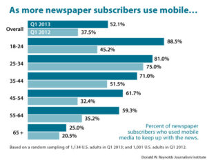 As more newspaper subscribers use mobile...