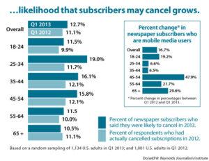 ...likelihood that subscribers may cancel grows.