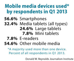 Mobile media devices used by respondents in Q1 2013