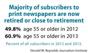 Majority of subscribers to print newspapers are now retired or close to retirement
