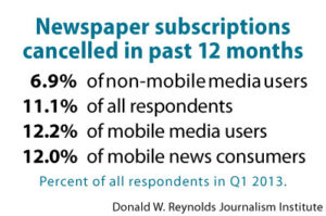 Newspaper subscriptions cancelled in past 12 months