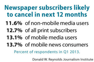 Newspaper subscribers likely to cancel iin next 12 months