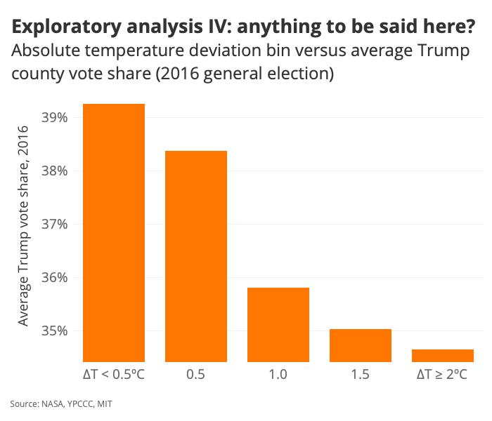 Exploratory analysis IV: anything to be said here?