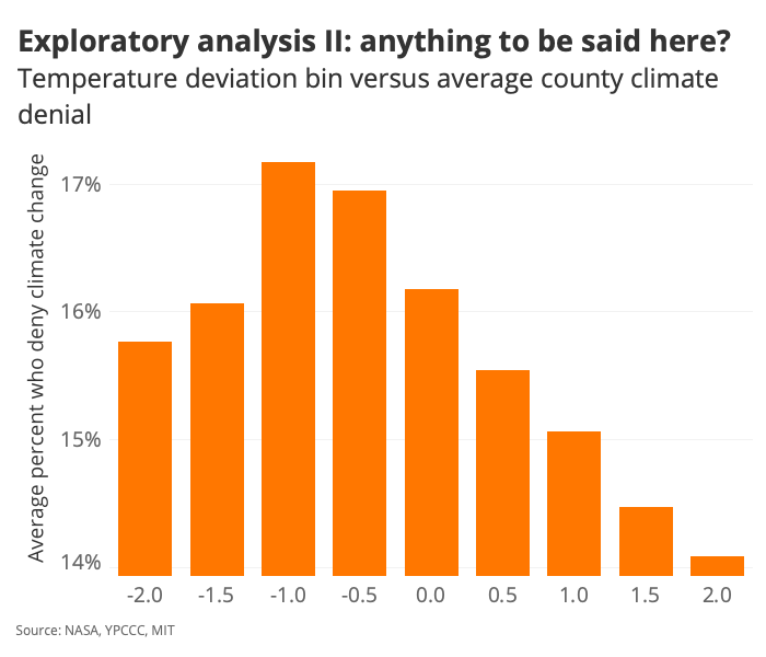 Exploratory analysis II: anything to be said here?