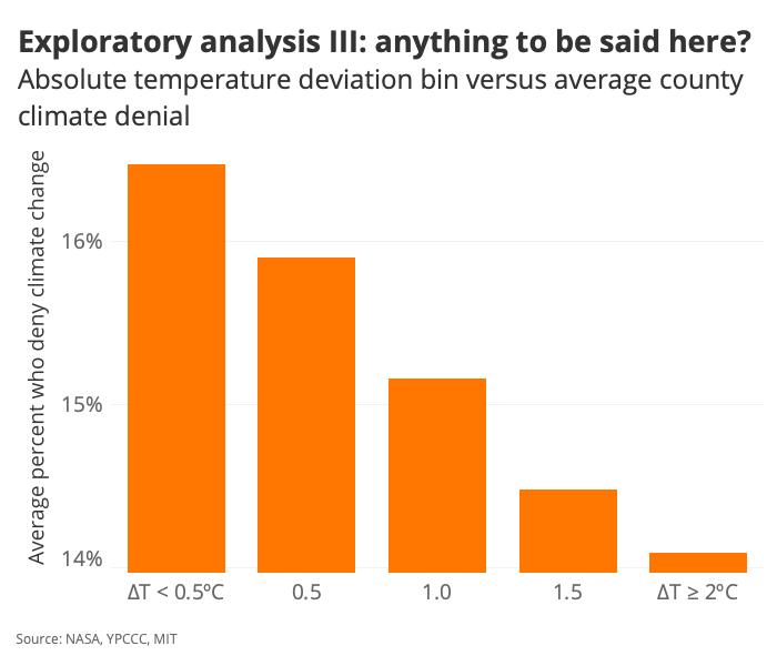 Exploratory analysis III: anything to be said here?