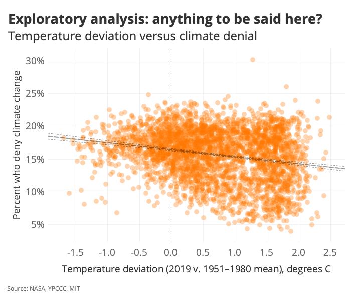 Exploratory analysis: anything to be said here?