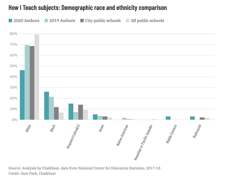 How I teach subjects: Demographic race and ethnicity comparison